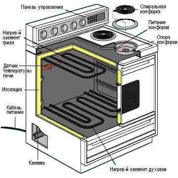 Электрическая плита с духовым шкафом (духовкой), у которой есть нижняя и верхняя горелка и естественная ковекция