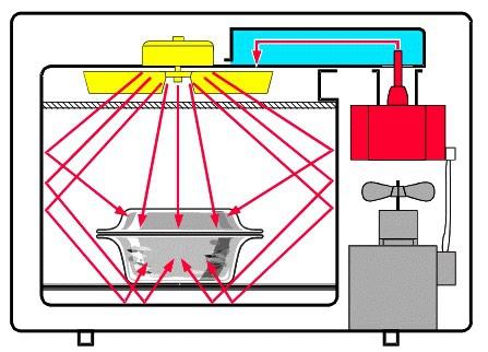 В духовом шкафу с функцией микроволновки установлен прибор магнетрон, который и создает СВЧ волны