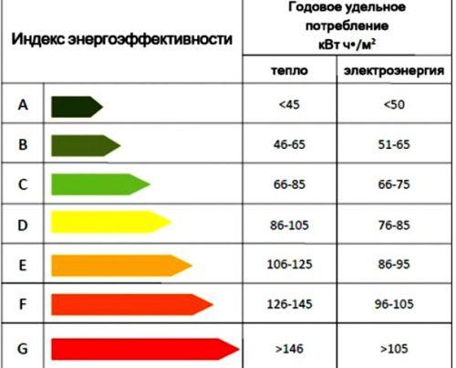 На фото представлен класс энергоэффективности
